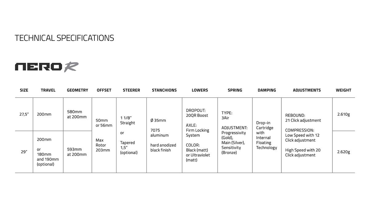 Formula Nero R – Technische Spezifikationen