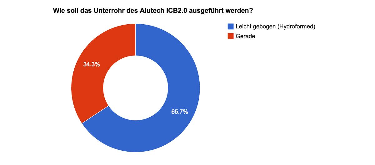 Ergebnis Umfrage Unterrohr