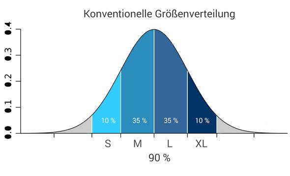 Größenverteilung konventionell