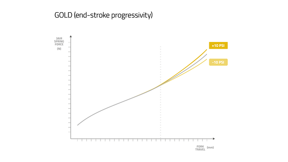 Formula Nero 3Air System – Gold Kennlinienbeeinflussung