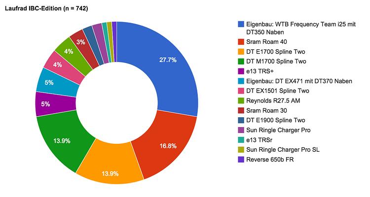 Umfrageergebnis Laufrad IBC-Edition