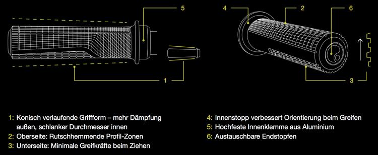 Die Features des GD1 im Überblick