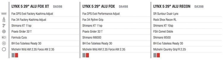 Lynx 5 Ausstattung