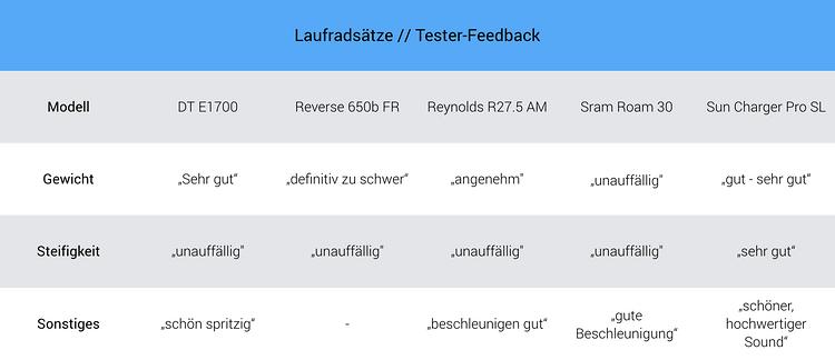 Test-Feedback unserer User