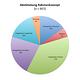 Ergebnis Umfrage Rahmenkonzept