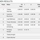 elite Women australische Meisterschaften