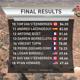 Red Bull Rampage 2017 - Ergebnisse 2